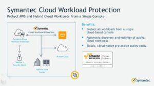 Symantec Cloud Workload Defense